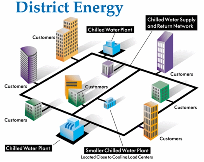 Distributed Control System for Buildings